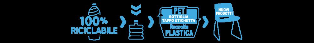 Riciclo pet e plastica bottiglie acqua oligominerale fontenoce