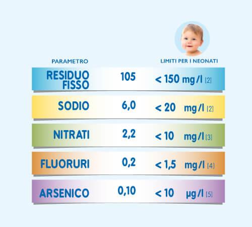 acqua oligominerale consigliata per i neonati dal ministero della salute