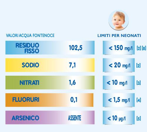 tabella valori fontenoce