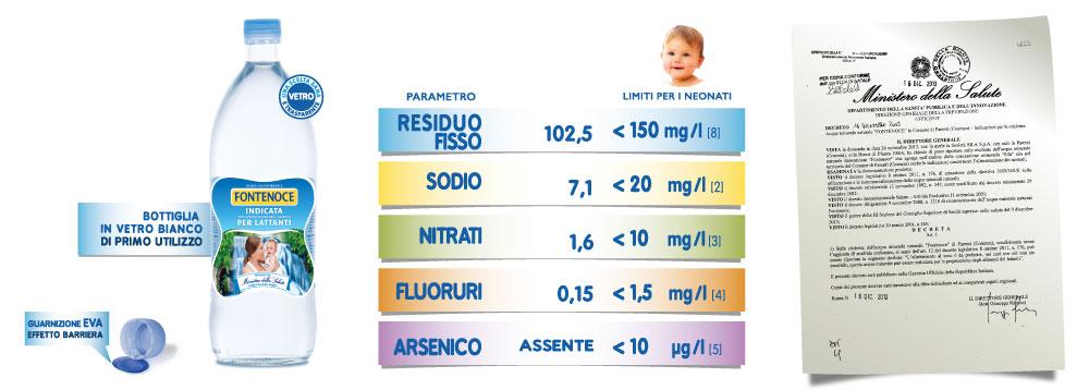 acqua fontenoce vetro da 1L indicata per neonati